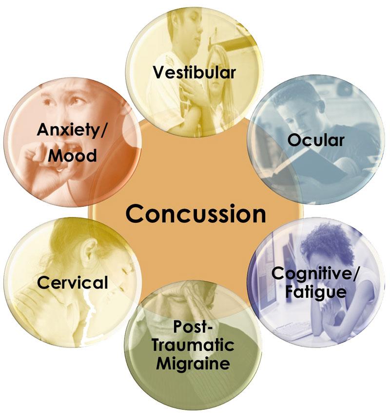 Esquema de síntomas de la conmoción cerebral